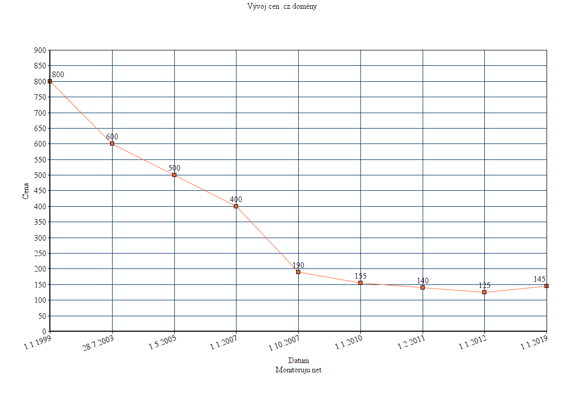 graf ceny domén