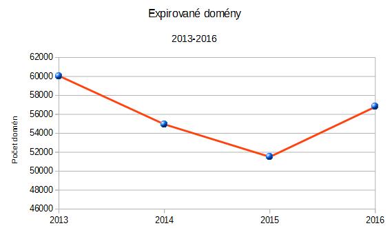 expirované domény graf